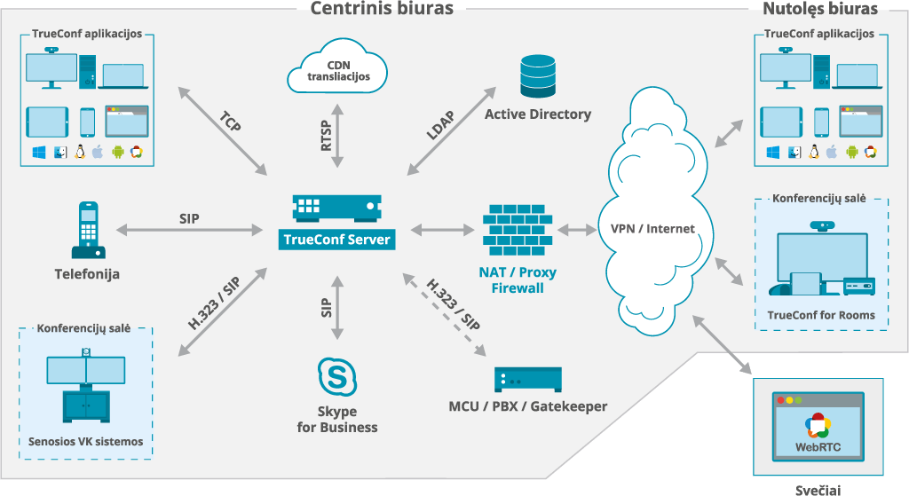 TrueConf Server schema